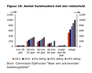 Aantal huishoudens met een restschuld
